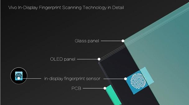 Vivo senzor otiska u zaslonu